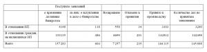 Статистика банкротств